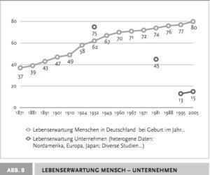 Lebenserwartung von Unternehmen, © Andreas Zeuch