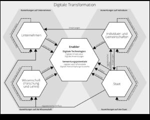 Auswirkungen der digitalen Transformation. © Thomas Kofler, 2016