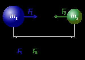 Newtonsches Gravitationsgesetz, ©  Dennis Nilsson, CC BY 3.0