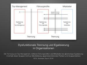 grafik-trennung-und-egalisierung-in-organisastionen-001