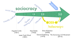 soziokratie-3-0-geschichte
