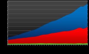 bip_nach_wirtschaftssektoren_1976-2011