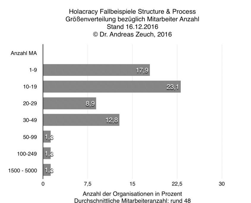 Verteilung der Organisation nach Anzahl der MitarbeiterInnen
