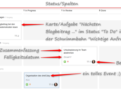 Was ist ein Board? Screenshot eines Boards