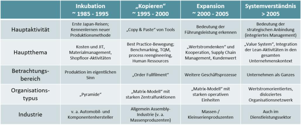 Vergleich Phasen Lean Management